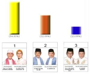 Quick Count Pilkada